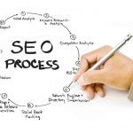 Simplify your Company's Search Engine Optimization Strategy